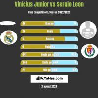 Vinicius Junior vs Sergio Leon h2h player stats