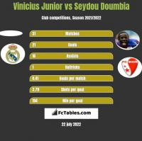 Vinicius Junior vs Seydou Doumbia h2h player stats