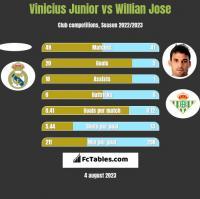 Vinicius Junior vs Willian Jose h2h player stats