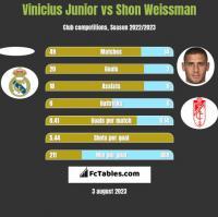 Vinicius Junior vs Shon Weissman h2h player stats