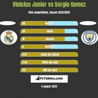 Vinicius Junior vs Sergio Gomez h2h player stats