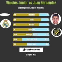 Vinicius Junior vs Juan Hernandez h2h player stats