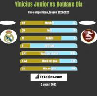 Vinicius Junior vs Boulaye Dia h2h player stats