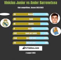 Vinicius Junior vs Ander Barrenetxea h2h player stats