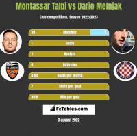 Montassar Talbi vs Dario Melnjak h2h player stats