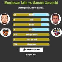 Montassar Talbi vs Marcelo Saracchi h2h player stats