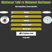 Montassar Talbi vs Mohamed Abarhoune h2h player stats