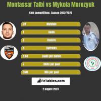 Montassar Talbi vs Mykola Morozyuk h2h player stats