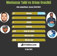 Montassar Talbi vs Orhan Ovacikli h2h player stats