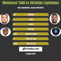 Montassar Talbi vs Christian Luyindama h2h player stats