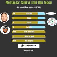 Montassar Talbi vs Emir Han Topcu h2h player stats