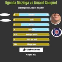 Ngonda Muzinga vs Arnaud Souquet h2h player stats