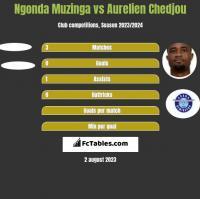 Ngonda Muzinga vs Aurelien Chedjou h2h player stats