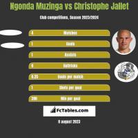 Ngonda Muzinga vs Christophe Jallet h2h player stats