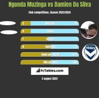 Ngonda Muzinga vs Damien Da Silva h2h player stats