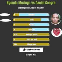 Ngonda Muzinga vs Daniel Congre h2h player stats