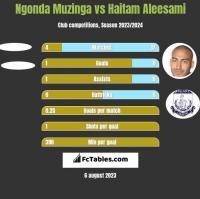 Ngonda Muzinga vs Haitam Aleesami h2h player stats