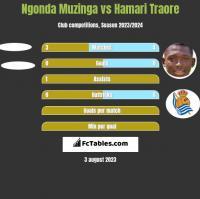 Ngonda Muzinga vs Hamari Traore h2h player stats