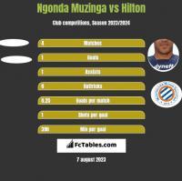 Ngonda Muzinga vs Hilton h2h player stats