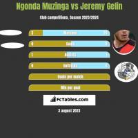 Ngonda Muzinga vs Jeremy Gelin h2h player stats
