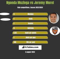 Ngonda Muzinga vs Jeremy Morel h2h player stats