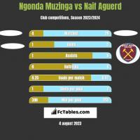 Ngonda Muzinga vs Naif Aguerd h2h player stats
