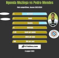 Ngonda Muzinga vs Pedro Mendes h2h player stats