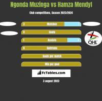 Ngonda Muzinga vs Hamza Mendyl h2h player stats