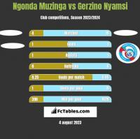 Ngonda Muzinga vs Gerzino Nyamsi h2h player stats
