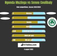 Ngonda Muzinga vs Senou Coulibaly h2h player stats
