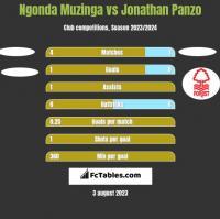 Ngonda Muzinga vs Jonathan Panzo h2h player stats