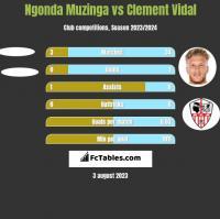 Ngonda Muzinga vs Clement Vidal h2h player stats