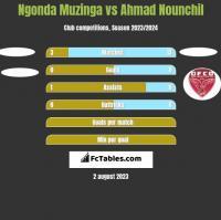 Ngonda Muzinga vs Ahmad Nounchil h2h player stats