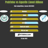 Pedrinho vs Agustin Lionel Allione h2h player stats