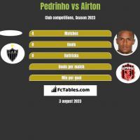 Pedrinho vs Airton h2h player stats
