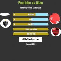 Pedrinho vs Allan h2h player stats