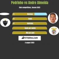 Pedrinho vs Andre Almeida h2h player stats