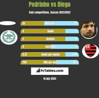 Pedrinho vs Diego h2h player stats