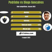 Pedrinho vs Diogo Goncalves h2h player stats