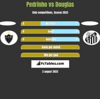 Pedrinho vs Douglas h2h player stats