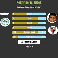 Pedrinho vs Edson h2h player stats