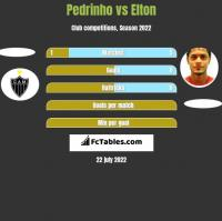 Pedrinho vs Elton h2h player stats
