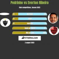 Pedrinho vs Everton Ribeiro h2h player stats