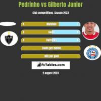 Pedrinho vs Gilberto Junior h2h player stats