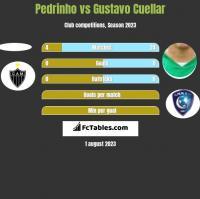 Pedrinho vs Gustavo Cuellar h2h player stats