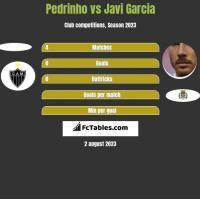 Pedrinho vs Javi Garcia h2h player stats