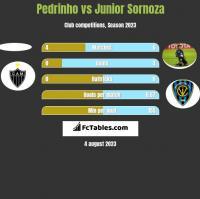 Pedrinho vs Junior Sornoza h2h player stats
