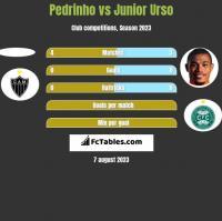 Pedrinho vs Junior Urso h2h player stats