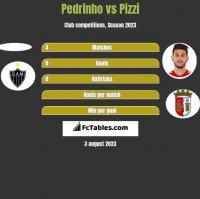 Pedrinho vs Pizzi h2h player stats