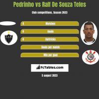 Pedrinho vs Ralf De Souza Teles h2h player stats